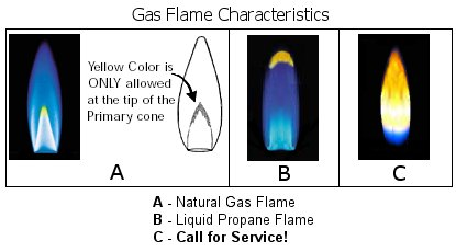 Color Of A Proper Flame On A Natural Gas Burner