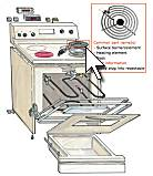 Whirlpool Over Stove Microwave Appliance411 Repair Parts: Name That Part